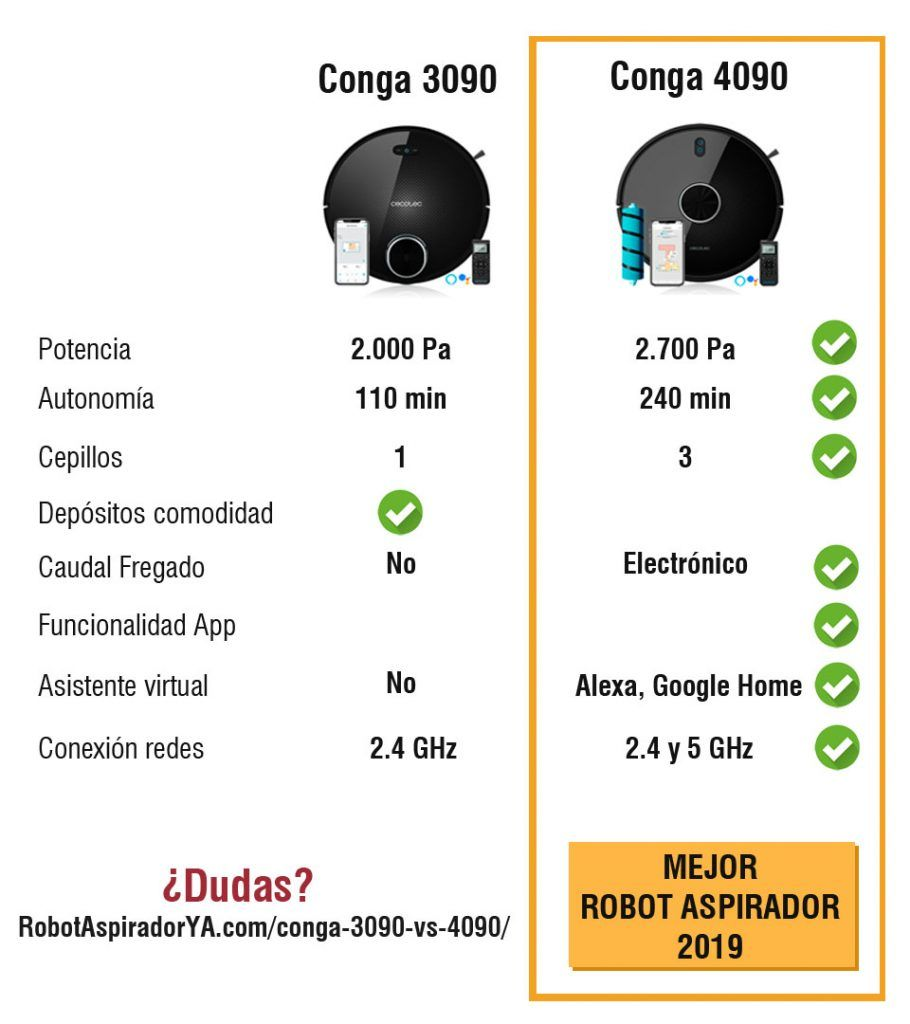 Comparativa Conga 3090 vs 4090 - BLACK FRIDAY 2019