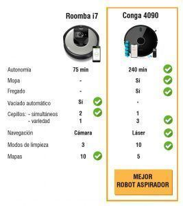 Comparativa Conga 4090 vs Roomba i7